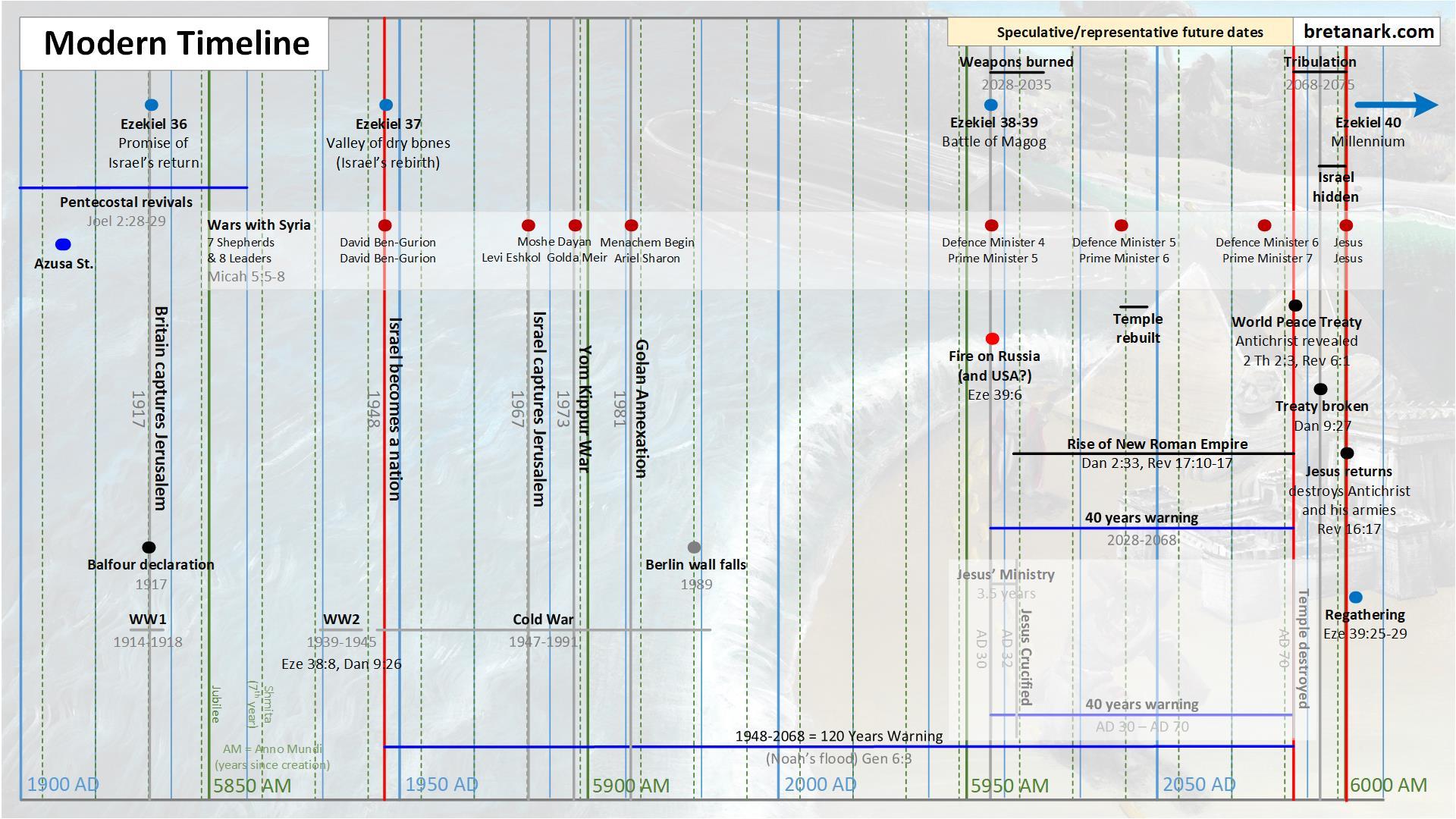 Ezekiel Timeline